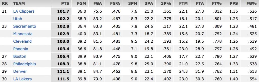 Cleveland's defensive number