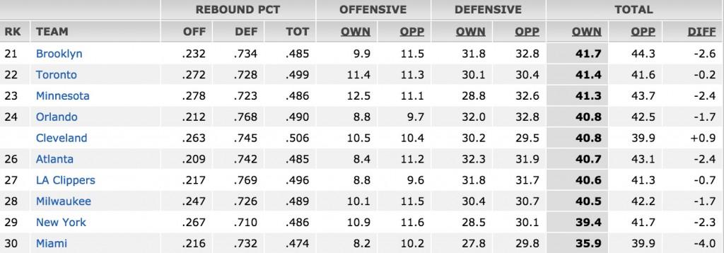 Rebounds per contest Cavs