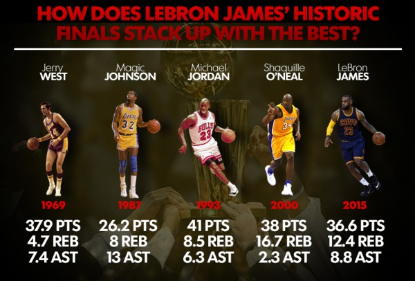 LeBron James Finals Performance Compared to Others