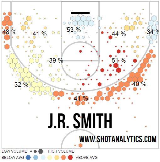 J.R. Smith shot chart