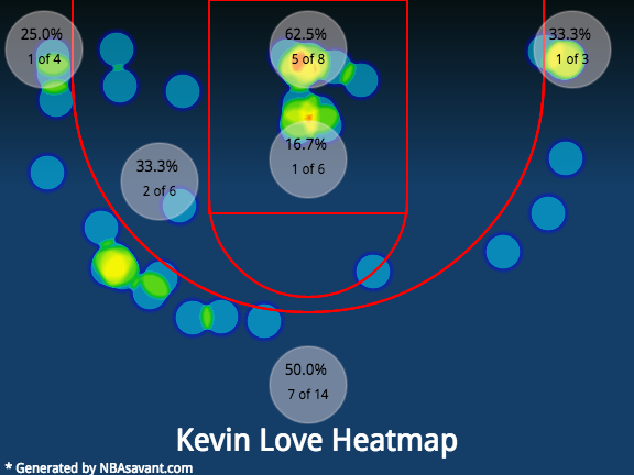 Kevin Love's shot chart