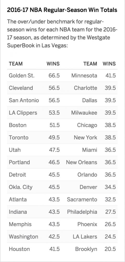 NBA win totals over/under