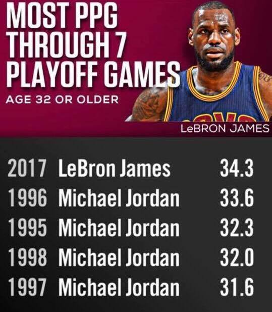 LeBron James Passes Michael Jordan for Most Points per Game Through Seven Playoff Games at Age 32 or Older